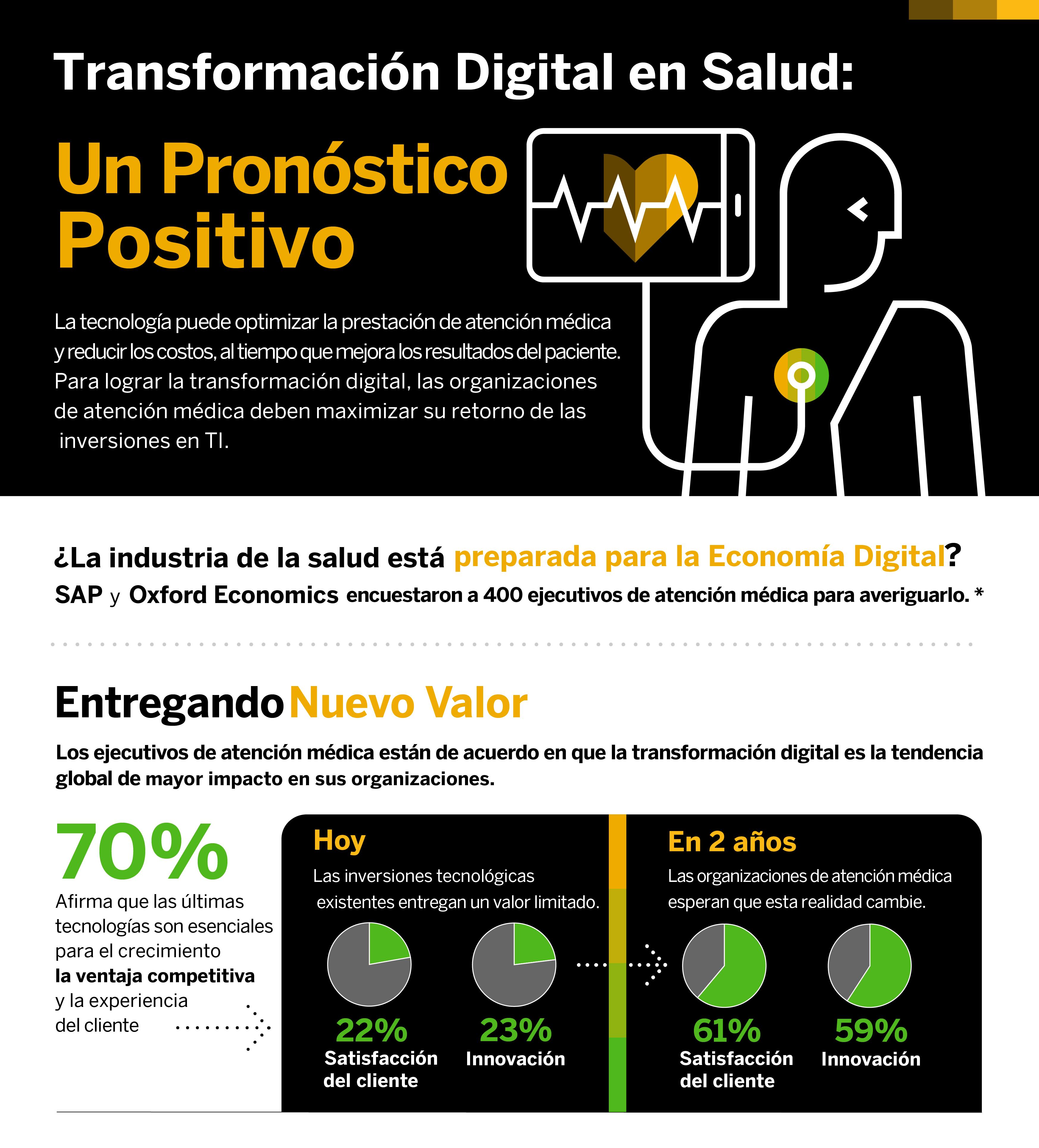 Transformacion Digital en el cuidado de la Salud_ Un Pronostico Positivo_